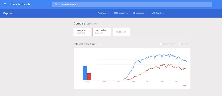 Popularité Magento vs Prestashop dans le monde
