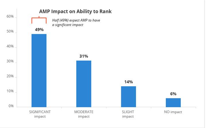 50 % des professionnels du web pensent que Google AMP aura un impact significatif sur le SEO