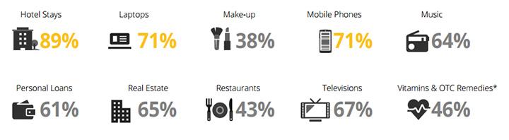 La consommation online vue par le baromètre Google
