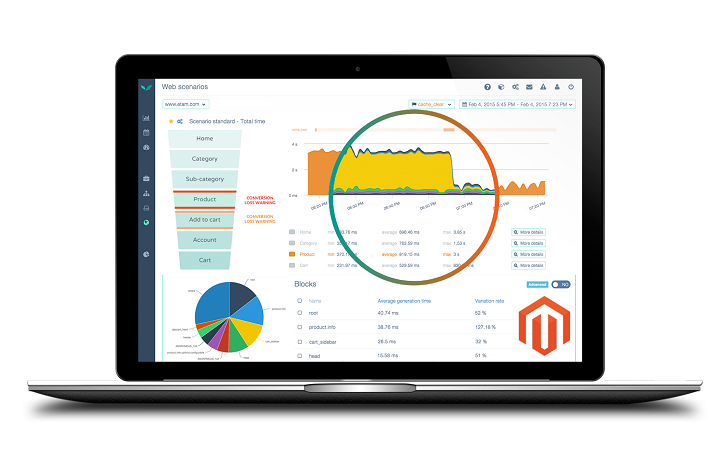 Interface Quanta pour visualiser la performance de site e-commerce sous Magento