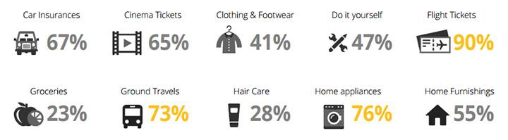 Les consommateurs recherchent des informations en ligne sur de nombreux produits : vêtement, chaussure, ticket de cinéma, équipement ménager, etc.