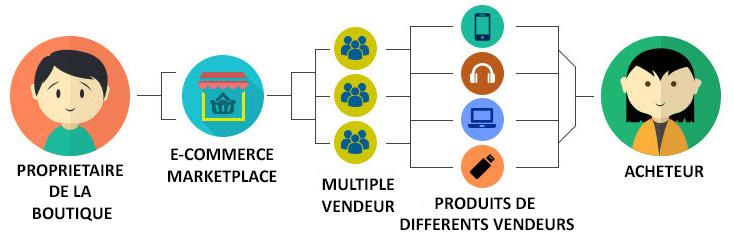 Modules et extension Magento pour le déploiement de e-commerce en marketplace