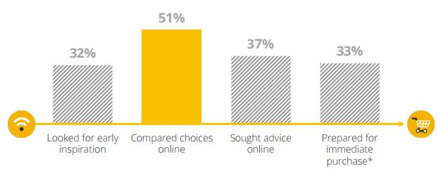L'impact d'internet et e-commerce dans le processus d'achat