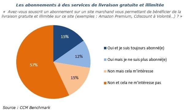 Abonnements services livraison e-commerce