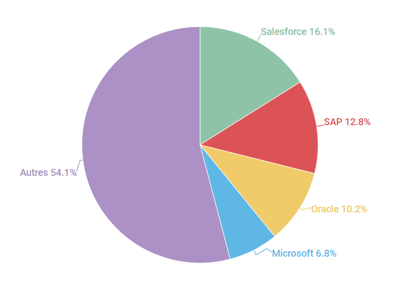 CRM Salesforce SAP Oracle