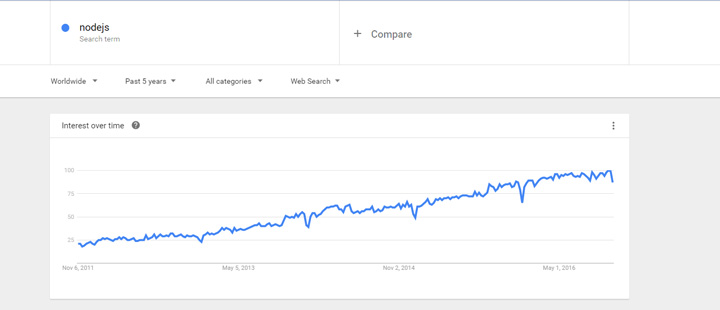 Node.js Google Trends