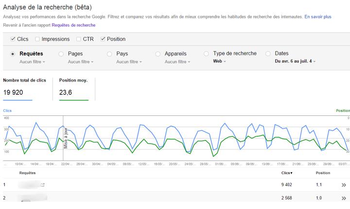 Google search console rapport recherche