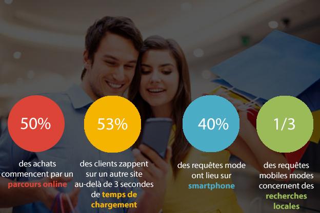 chiffre web mode e-commerce