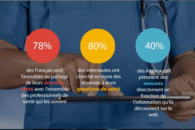 web santé chiffre