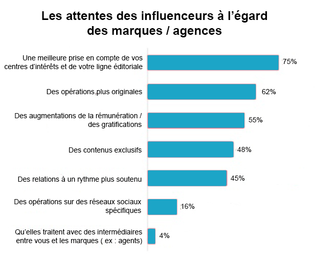Influenceur 2017