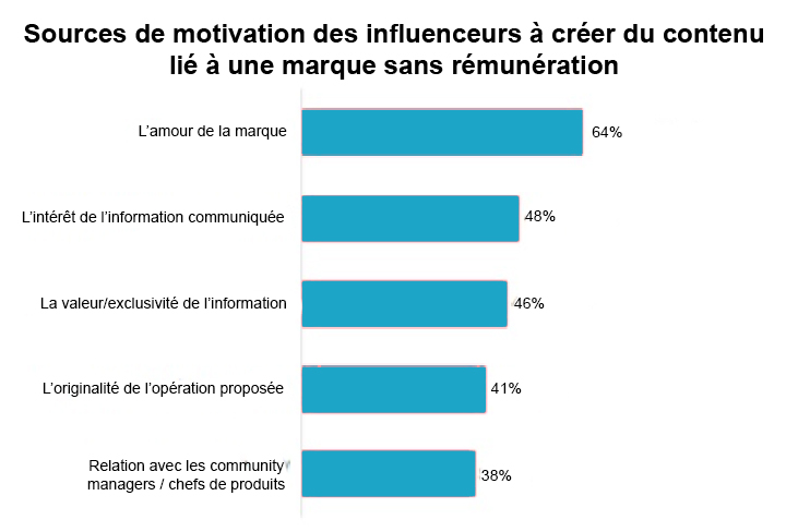 Influenceur digital