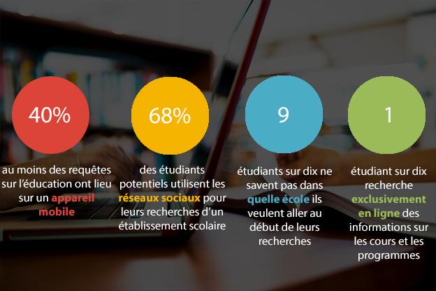 Web éducation chiffres