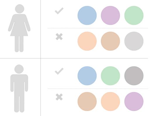 couleur marketing homme femme