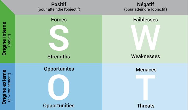 Plan marketing analyse SWOT