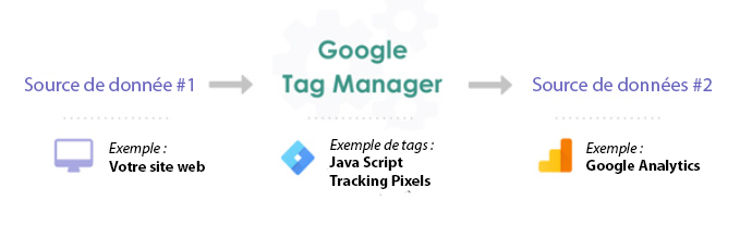 Google tag manager fonctionnement