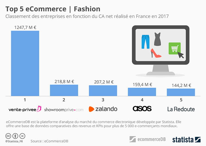 TOP-5-ecommerce-mode-2020