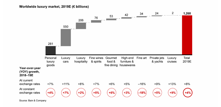 marché luxe croissance