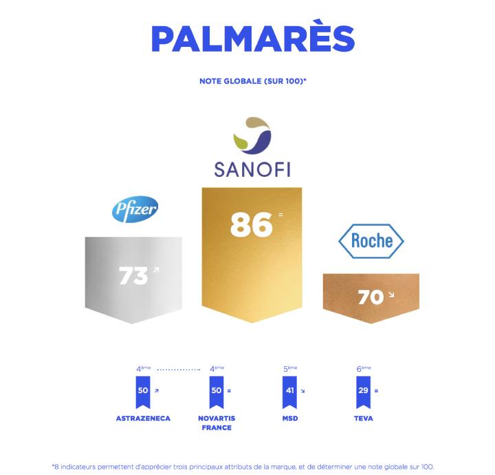 palmares-entreprises-pharmaceutiques