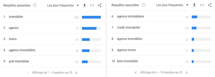 requetes immobilier google France