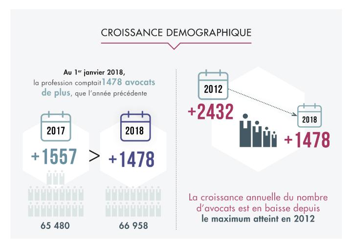croissance demographique avocat