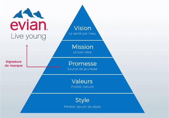Plateforme de marque Evian