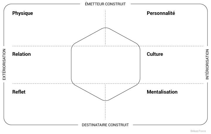Prisme identité de marque : fonctionnement